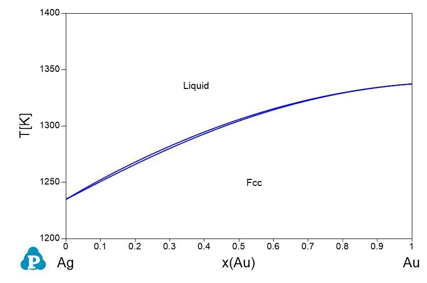 Phase diagrams shuanglin chen ag binary phase diagrams ccuart Choice Image