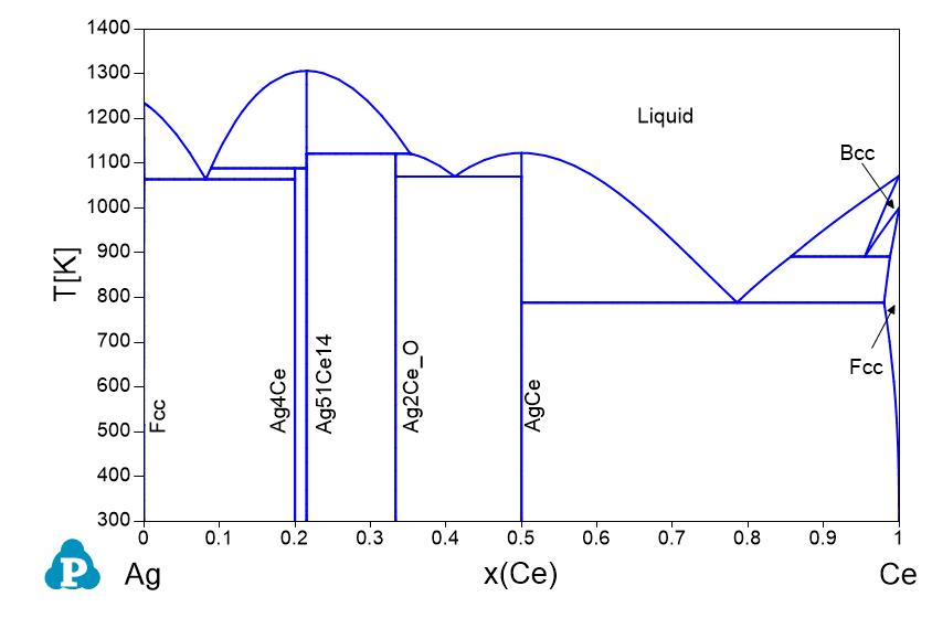 Phase diagrams shuanglin chen ag binary phase diagrams ag al ag au ag b ag bi ag ca ccuart Choice Image
