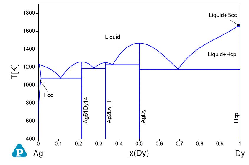 Phase diagrams shuanglin chen ag binary phase diagrams ag al ag au ag b ag bi ag ca ag ce ag co ag cr ag cu ccuart Choice Image