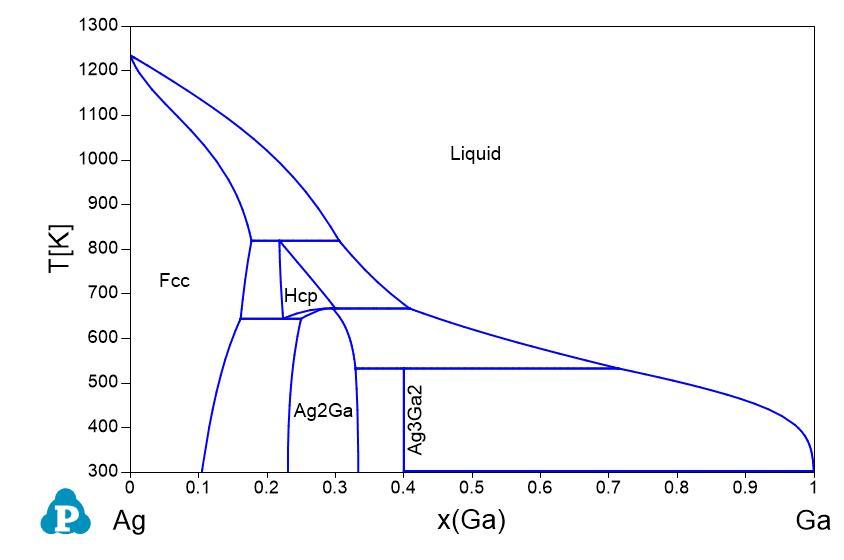 Phase diagrams shuanglin chen ag binary phase diagrams ag al ag au ag b ag bi ag ca ag ce ag co ag cr ag cu ag dy ag er ag fe ccuart Choice Image
