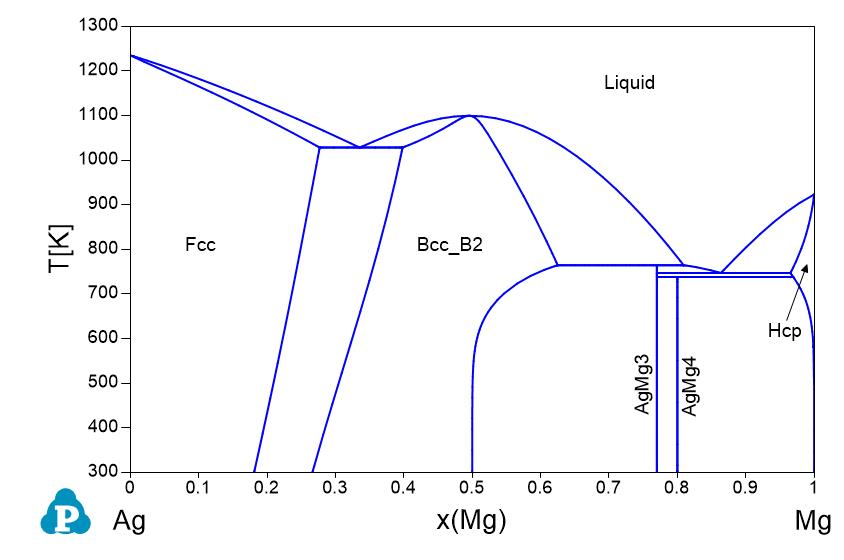 Phase Diagrams Shuanglin Chen