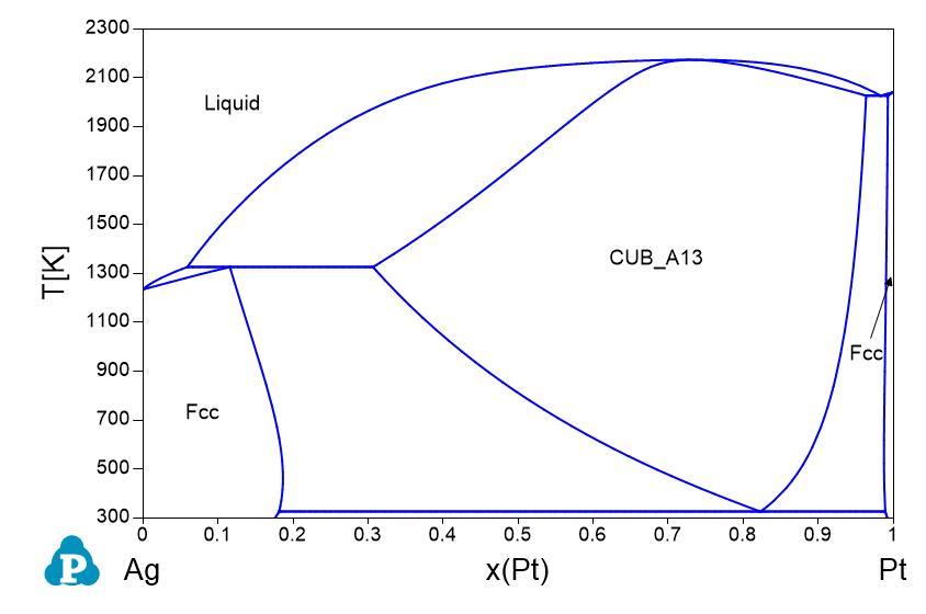 Phase diagrams shuanglin chen ag pt ccuart Choice Image