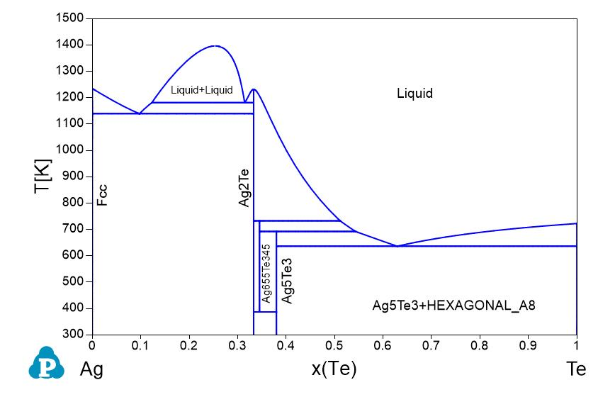 Phase Diagram Pt Pd Gallery - How To Guide And Refrence