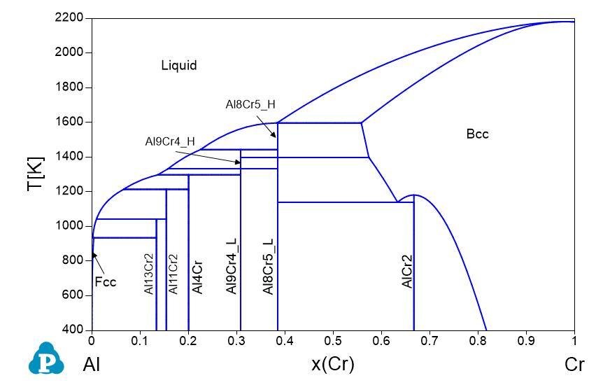 Al Cr phase diagrams shuanglin chen