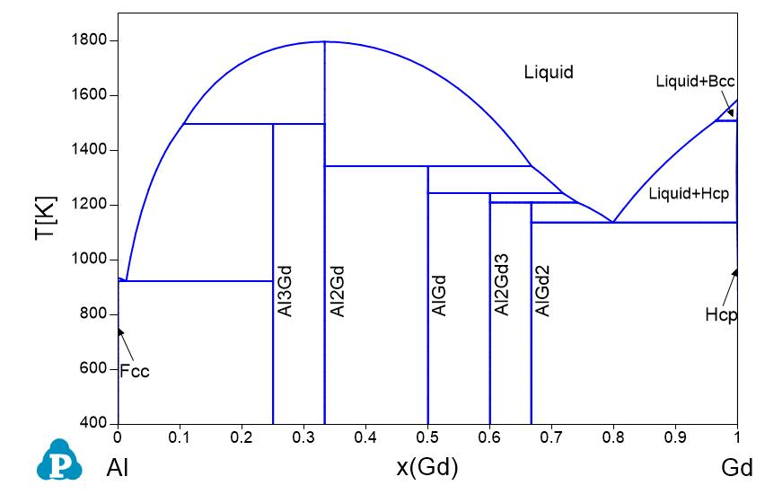 Hf Al Phase Diagram Electrical Work Wiring Diagram