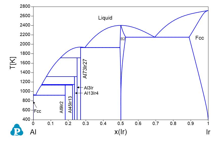 Binary Phase Diagram.Phase Diagrams Shuanglin Chen