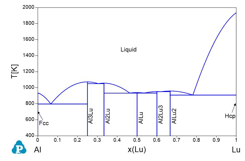Phase diagrams shuanglin chen al mn al mo al nb al nd al ni al p al pb al pd al pt al re al ru al sb al sc al si al sm ccuart Image collections