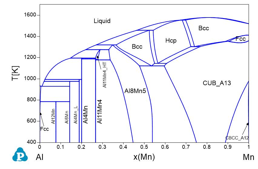 Phase diagrams shuanglin chen al er al fe al ga al gd al ge al hf al hg al ho al in al ir al k al la al li al lu al mg ccuart Image collections