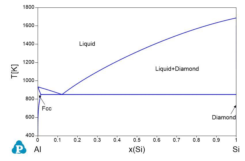 35 Al Si Phase Diagram