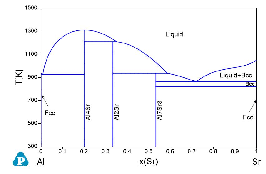 Zn Sr Phase Diagram Product Wiring Diagrams
