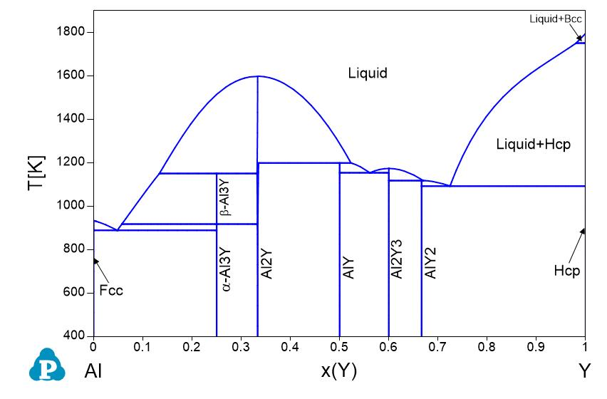 al si phase diagram wiring diagram schematics ternary phase diagram problems mg zn phase diagram wiring diagrams